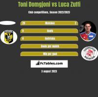 Toni Domgjoni vs Luca Zuffi h2h player stats