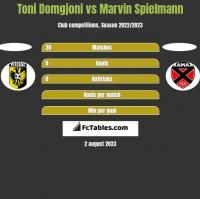Toni Domgjoni vs Marvin Spielmann h2h player stats
