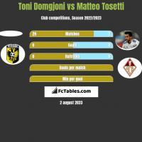 Toni Domgjoni vs Matteo Tosetti h2h player stats