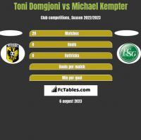 Toni Domgjoni vs Michael Kempter h2h player stats