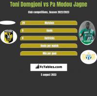 Toni Domgjoni vs Pa Modou Jagne h2h player stats