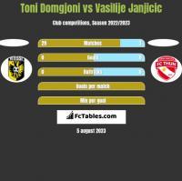 Toni Domgjoni vs Vasilije Janjicic h2h player stats