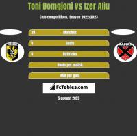 Toni Domgjoni vs Izer Aliu h2h player stats