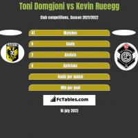 Toni Domgjoni vs Kevin Rueegg h2h player stats