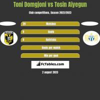 Toni Domgjoni vs Tosin Aiyegun h2h player stats