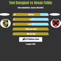 Toni Domgjoni vs Kenan Fatkic h2h player stats