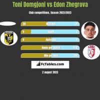 Toni Domgjoni vs Edon Zhegrova h2h player stats