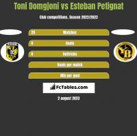 Toni Domgjoni vs Esteban Petignat h2h player stats