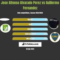 Jose Alfonso Alvarado Perez vs Guillermo Fernandez h2h player stats