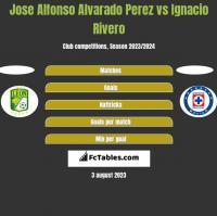 Jose Alfonso Alvarado Perez vs Ignacio Rivero h2h player stats
