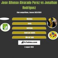 Jose Alfonso Alvarado Perez vs Jonathan Rodriguez h2h player stats