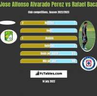 Jose Alfonso Alvarado Perez vs Rafael Baca h2h player stats