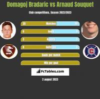 Domagoj Bradaric vs Arnaud Souquet h2h player stats