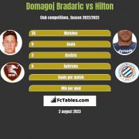 Domagoj Bradaric vs Hilton h2h player stats