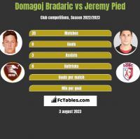 Domagoj Bradaric vs Jeremy Pied h2h player stats