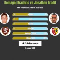 Domagoj Bradaric vs Jonathan Gradit h2h player stats