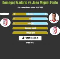 Domagoj Bradaric vs Jose Miguel Fonte h2h player stats