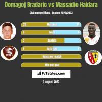 Domagoj Bradaric vs Massadio Haidara h2h player stats