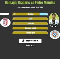 Domagoj Bradaric vs Pedro Mendes h2h player stats