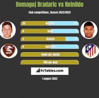 Domagoj Bradaric vs Reinildo h2h player stats