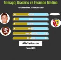 Domagoj Bradaric vs Facundo Medina h2h player stats