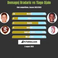 Domagoj Bradaric vs Tiago Djalo h2h player stats