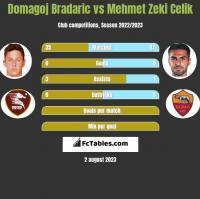 Domagoj Bradaric vs Mehmet Zeki Celik h2h player stats