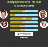 Domagoj Bradaric vs Loic Bade h2h player stats