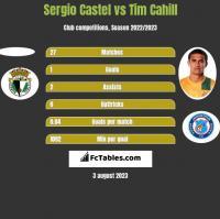 Sergio Castel vs Tim Cahill h2h player stats