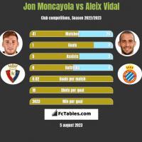 Jon Moncayola vs Aleix Vidal h2h player stats