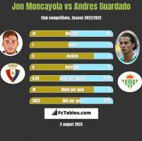 Jon Moncayola vs Andres Guardado h2h player stats