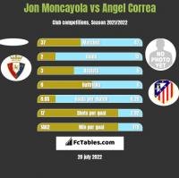 Jon Moncayola vs Angel Correa h2h player stats