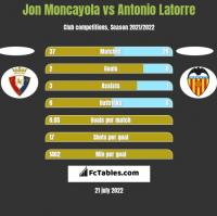 Jon Moncayola vs Antonio Latorre h2h player stats