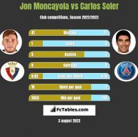Jon Moncayola vs Carlos Soler h2h player stats