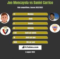 Jon Moncayola vs Daniel Carrico h2h player stats