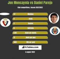 Jon Moncayola vs Daniel Parejo h2h player stats