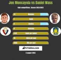 Jon Moncayola vs Daniel Wass h2h player stats