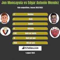 Jon Moncayola vs Edgar Antonio Mendez h2h player stats