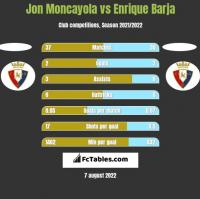 Jon Moncayola vs Enrique Barja h2h player stats