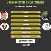 Jon Moncayola vs Ever Banega h2h player stats