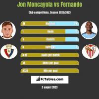 Jon Moncayola vs Fernando h2h player stats