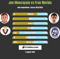 Jon Moncayola vs Fran Merida h2h player stats