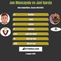 Jon Moncayola vs Javi Garcia h2h player stats
