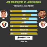 Jon Moncayola vs Jesus Navas h2h player stats