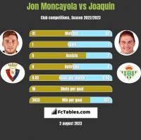 Jon Moncayola vs Joaquin h2h player stats