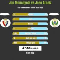 Jon Moncayola vs Jose Arnaiz h2h player stats