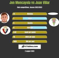 Jon Moncayola vs Juan Villar h2h player stats