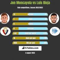 Jon Moncayola vs Luis Rioja h2h player stats