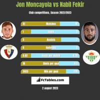 Jon Moncayola vs Nabil Fekir h2h player stats