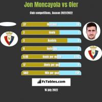 Jon Moncayola vs Oier h2h player stats